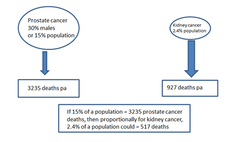 Figure 1. Comparison of incidence and deaths in prostate versus kidney cancer per annum in Australia in 2010.